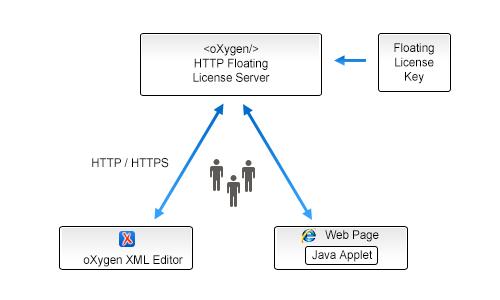 Oxygen XML Developer 18 1 - Oxygen 18 1
