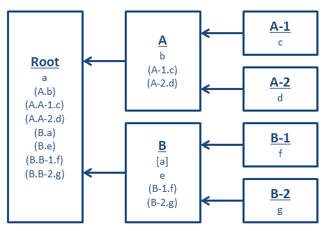 Tree structure diagram showing example references to key scope names relative to other key scopes. The tree has a root node labeled 'Root' with two children 'A' and 'B', which in turn have children 'A-1', 'A-2', 'B-1', and 'B-2'. Every node has a list of one or more key scope names with different typographic styling. In the root node the name 'A' appears with no style, and the following labels appear with parentheses: 'A.b', 'A.A-1.c', 'A.A-2.d', 'B.a', 'B.e', 'B.B-1.f', 'B.B-2.g'. In the A node the name 'b' has no style, and the following labels appear with parentheses: 'A-1.c', 'A-2.d'. In the A-1 node the label 'c' appears with no style. In the A-2 node the label 'd' appears with no style. In the B node the label 'a' appears with square brackets; the label 'e' appears with no style; and the following labels appear with parentheses: 'B-1.f', 'B-2.g'. In the B-1 node the label 'f' appears with no style. In the B-2 node the label 'g' appears with no style.